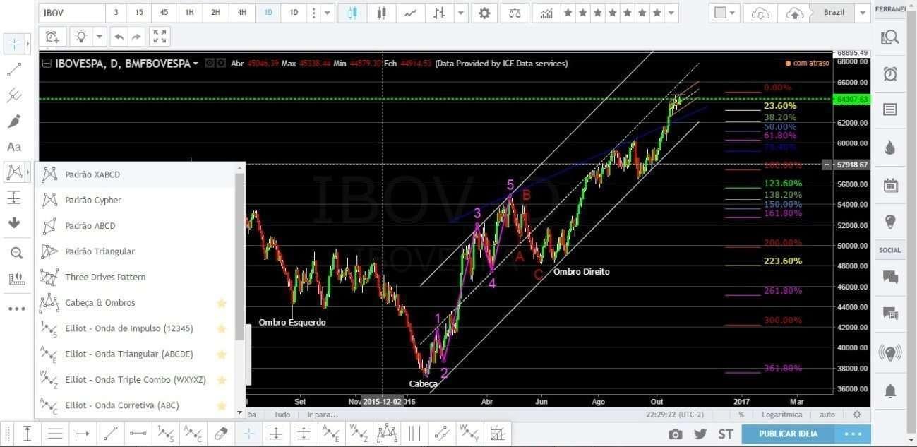 Toda a qualidade gráfica do TradingView em análise do IBOV