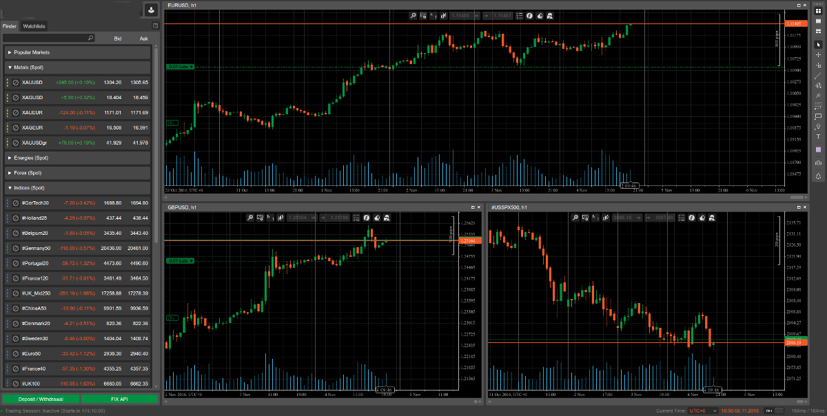 Plataforma de trading de CFDs